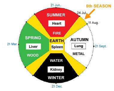 5 seasons diagram